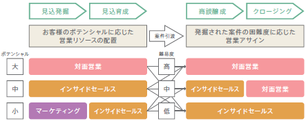 図2-2:商材の困難さに応じたプロセス分担(例)