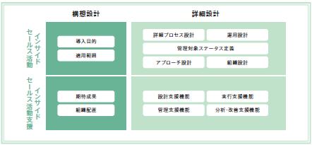 図3:導入前の検討事項