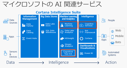 マイクロソフトのAI関連サービス