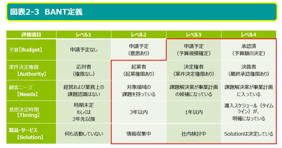 図表2-3 BANT定義