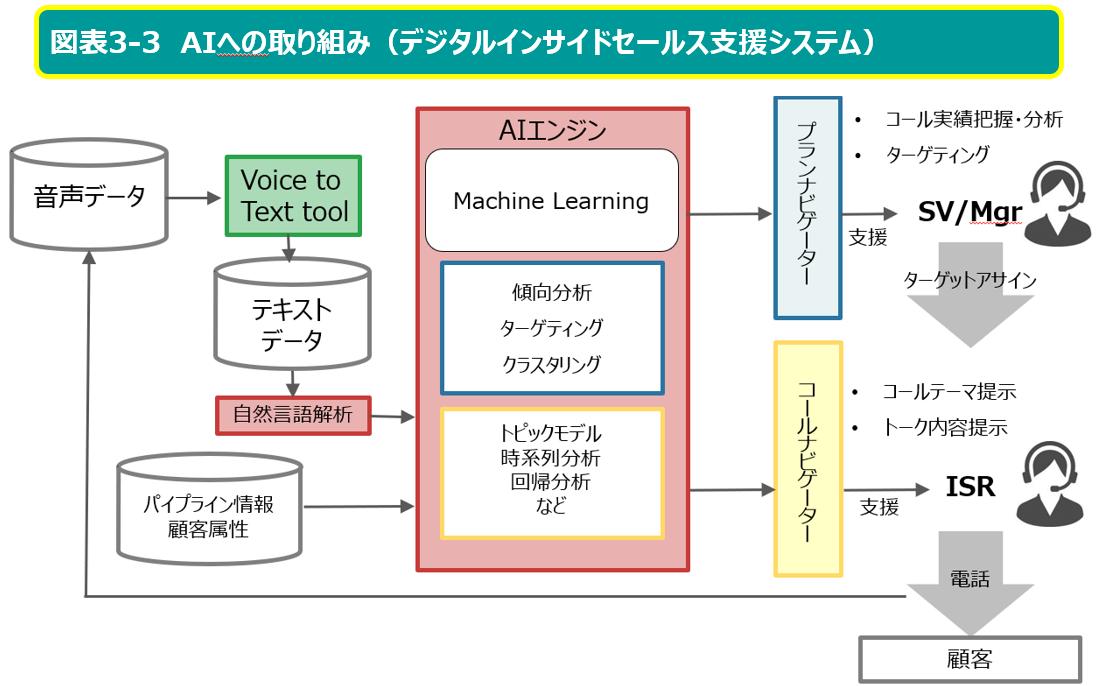 AIへの取り組み(デジタルインサイドセールス支援システム)