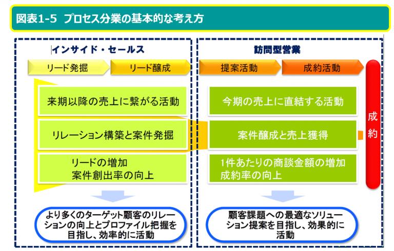 インサイドセールスにおけるプロセス分業のメリット