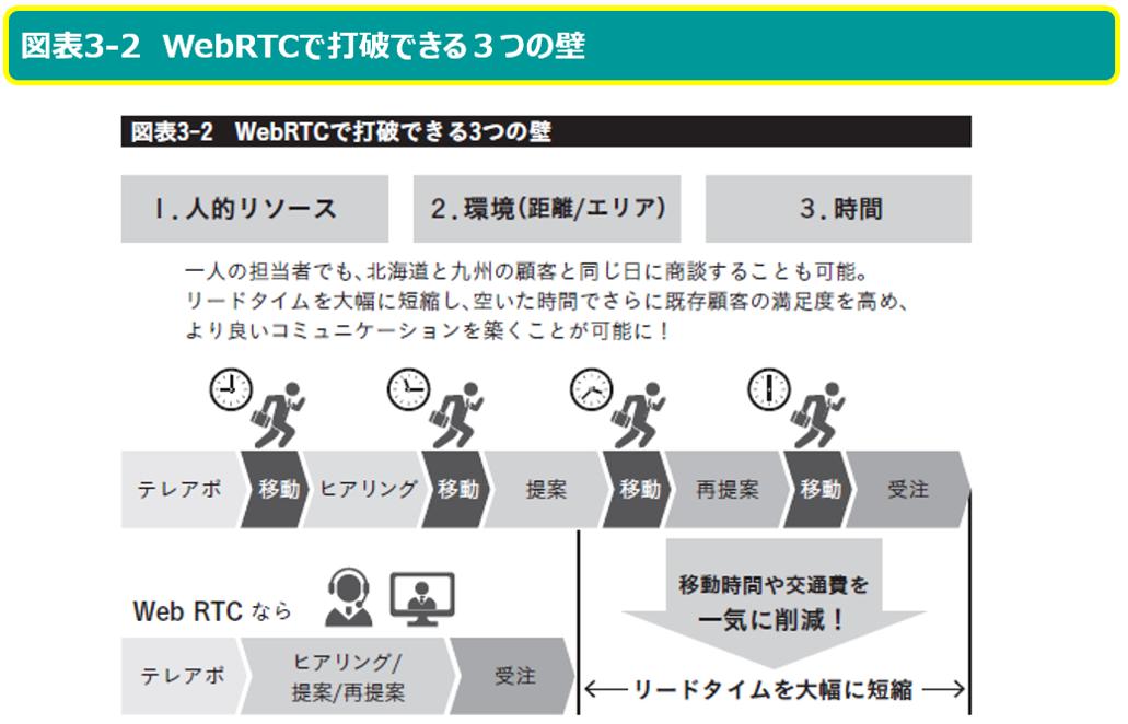 WebRTCで打破できる3つの壁