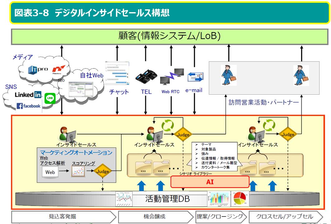 デジタルインサイドセールス構想