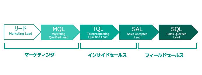 リード、MQL、SQL、TQL
