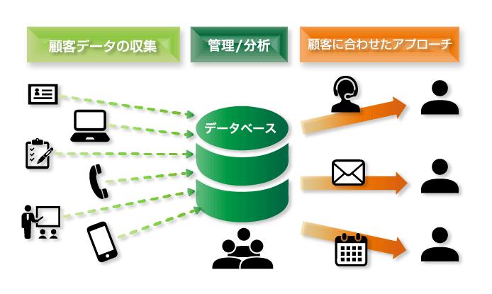 リテンション・マーケティングはビッグデータを活用する「データベースマーケティング」の一つ。顧客に合わせて、インサイドセールスやフィールドセールスを実施する