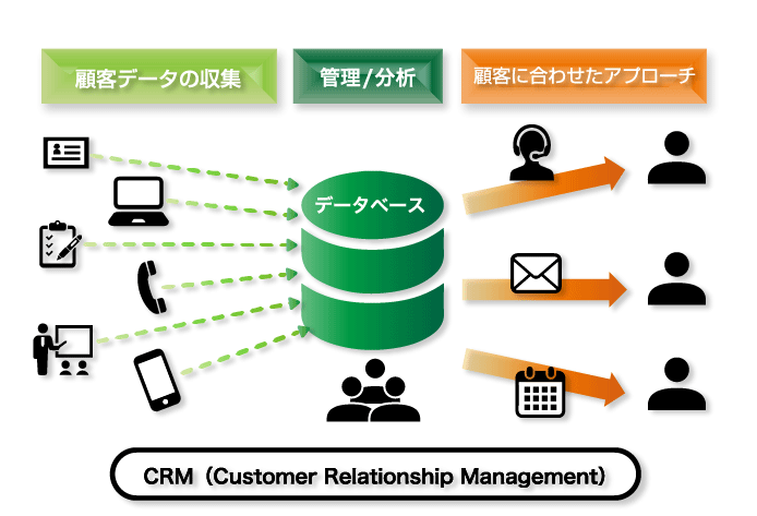 CRMの仕組み図