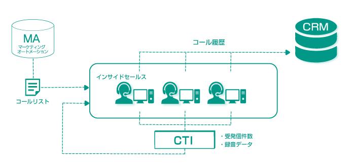 インサイドセールスとMA・CRM・CTIの関係図