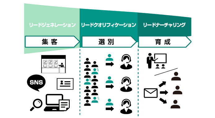 リード(見込み客)を顧客に育てる3つのプロセス図解