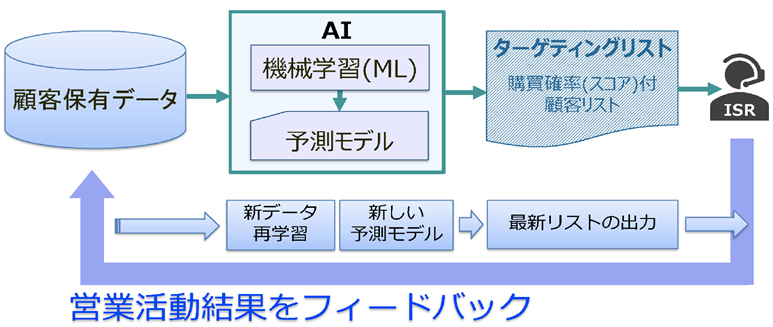 「SAIN」ターゲティングによるPoC、AIターゲティングの効果検証_03