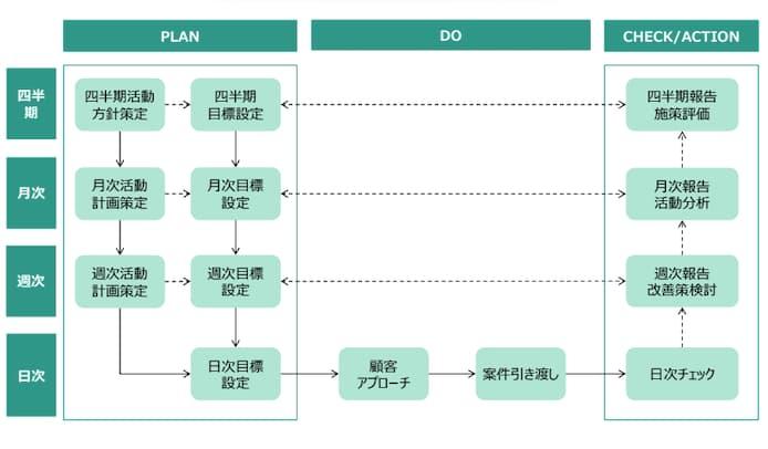 PDCAに基づくマネジメントサイクル