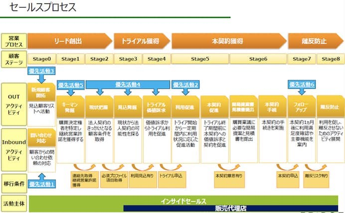 セールスプロセスの図