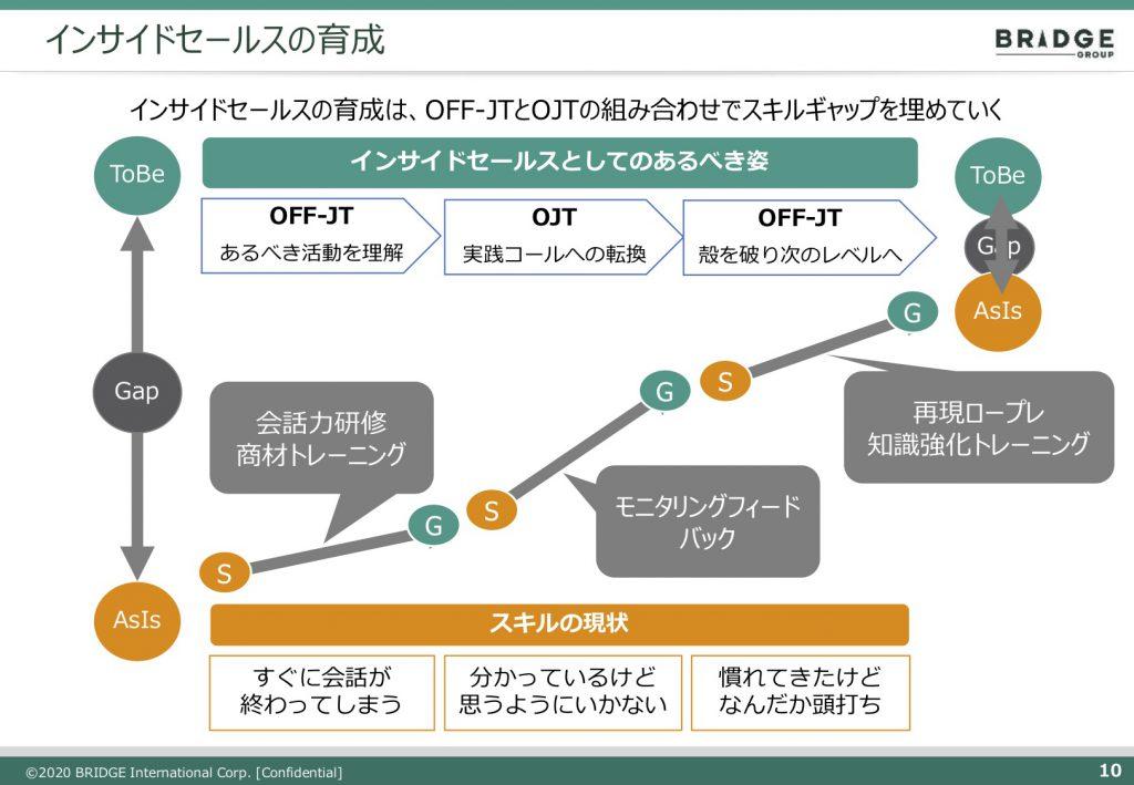 OFF-JTとOJTの繰り返しが成長を促進させる