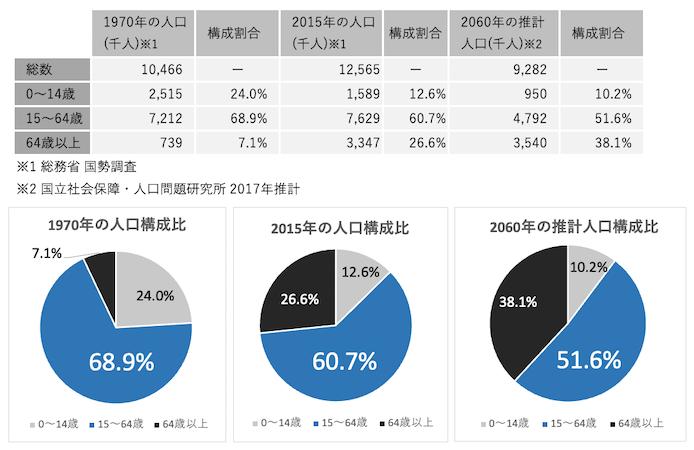 日本の生産年齢人口構成比の推移と予測グラフ(1970年、2015年、2060年)