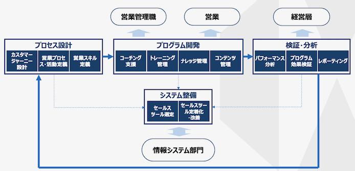 セールスイネーブルメントのオペレーション図解