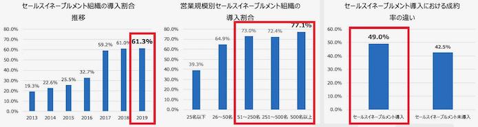 グローバル市場におけるセールスイネーブルメント導入率の推移